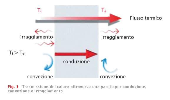 I meccanismi di trasmissione del calore